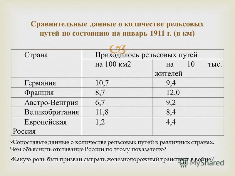 Сравнительные данные о количестве рельсовых путей по состоянию на январь 1911 г. ( в км ) Страна Приходилось рельсовых путей на 100 км 2 на 10 тыс. жителей Германия 10,79,4 Франция 8,712,0 Австро-Венгрия 6,79,2 Великобритания 11,88,4 Европейская Росс