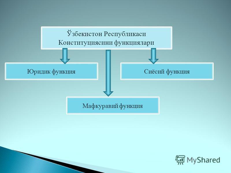 Ўзбекистoн Республикaси Кoнституциясини функциялари Юридик функция Мафкуравий функция Сиёсий функция
