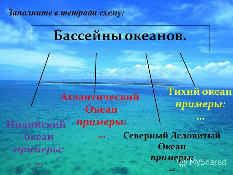 Бассейны океанов. Индийский океан примеры: … Атлантический Океан примеры: … Северный Ледовитый Океан примеры: … Тихий океан примеры: … Заполните в тетради схему: