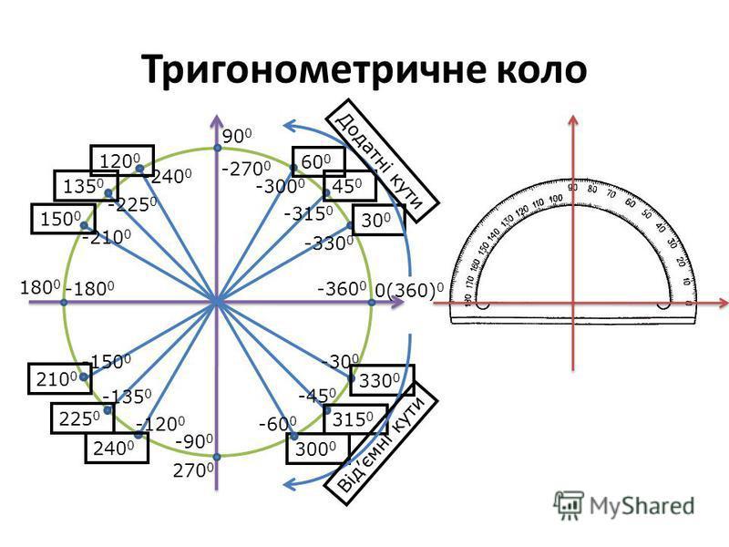 Тригонометричне коло 30 0 45 0 60 0 90 0 120 0 135 0 150 0 180 0 210 0 225 0 240 0 270 0 315 0 330 0 Додатні кути -30 0 -45 0 300 0 -60 0 -90 0 -120 0 -135 0 -150 0 -180 0 -210 0 -225 0 -240 0 -270 0 -300 0 -315 0 -330 0 0(360) 0 -360 0 Відємні кути