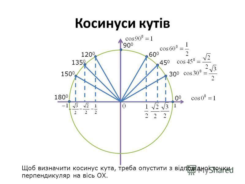 Косинуси кутів 30 0 45 0 60 0 90 0 0 150 0 135 0 120 0 180 0 Щоб визначити косинус кута, треба опустити з відповідної точки перпендикуляр на вісь OХ.