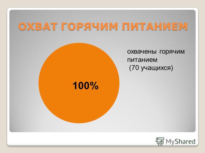 ОХВАТ ГОРЯЧИМ ПИТАНИЕМ 100% охвачены горячим питанием (70 учащихся)