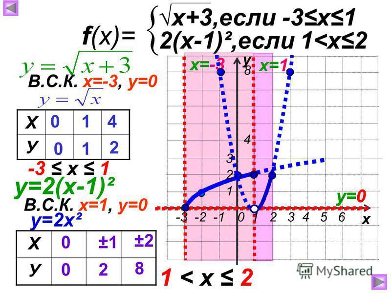 у х f(x)= x+3,если -3 х 1 2(х-1)²,если 1<х 2 х=-3 Х У 0 0 1 1 4 2 В.С.К. х=-3, у=0 у=0 у=2(х-1)² -3 х 1 В.С.К. х=1, у=0 х=1 у=0 у=2 х² Х У 0 0 ±1 2 ±2 8 8 4 1 < х 2 -3 -2 -1 0 1 2 3 4 5 6 1 2 3
