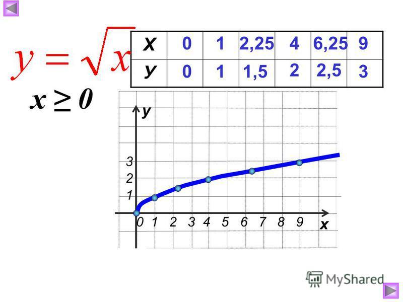 Х У 0 0 1 1 4 2 6,25 2,5 9 3 2,25 1,5 у х 0 1 2 3 4 5 6 7 8 9 1 2 3 х 0