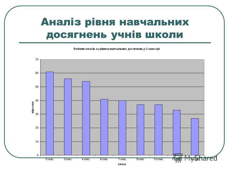 Аналіз рівня навчальних досягнень учнів школи