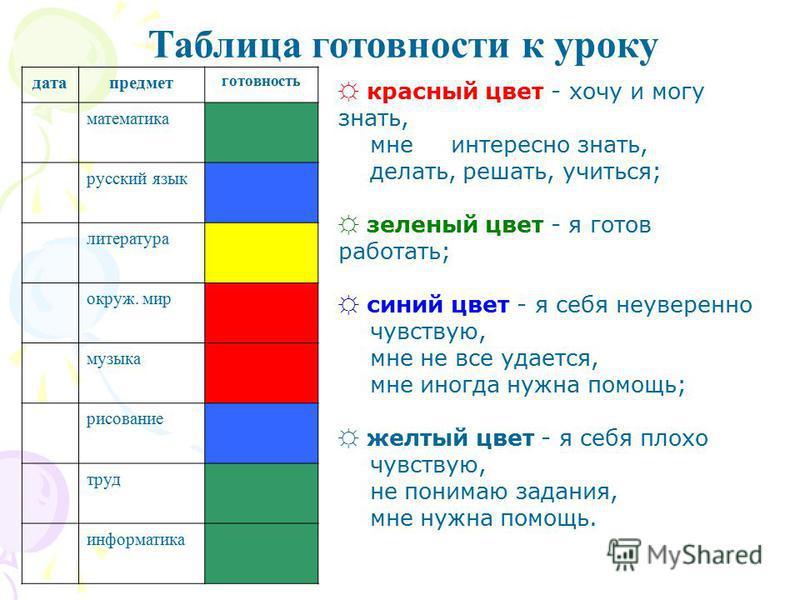 Таблица готовности к уроку дата предмет готовность математика русский язык литература окруж. мир музыка рисование труд информатика красный цвет - хочу и могу знать, мне интересно знать, делать, решать, учиться; зеленый цвет - я готов работать; синий