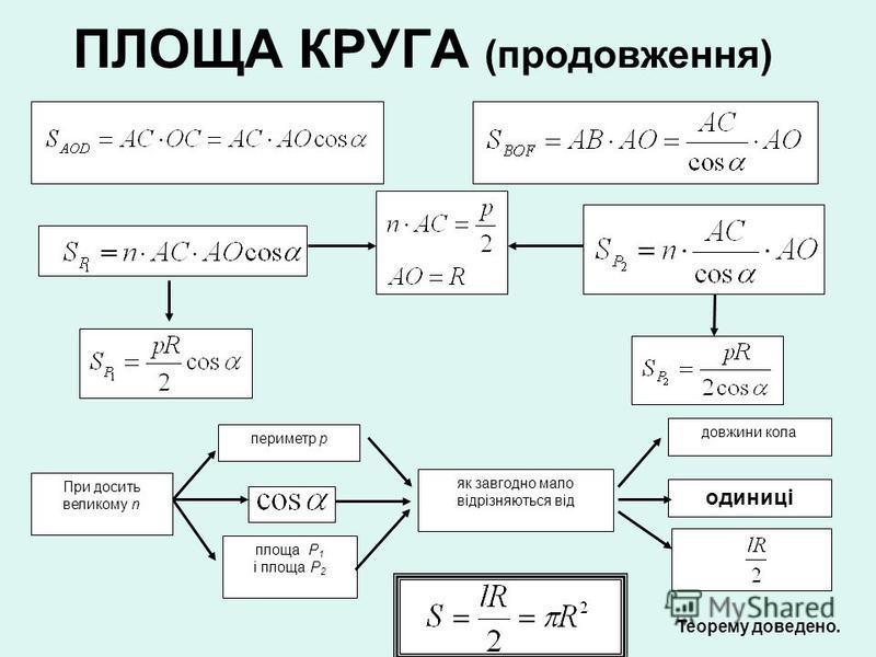 ПЛОЩА КРУГА (продовження) При досить великому n периметр р площа Р 1 і площа Р 2 як завгодно мало відрізняються від довжини кола одиниці Теорему доведено.