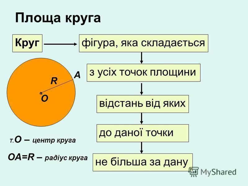 Площа круга Кругфігура, яка складається з усіх точок площини відстань від яких до даної точки не більша за дану О R Т. О – центр круга ОА=R – радіус круга А