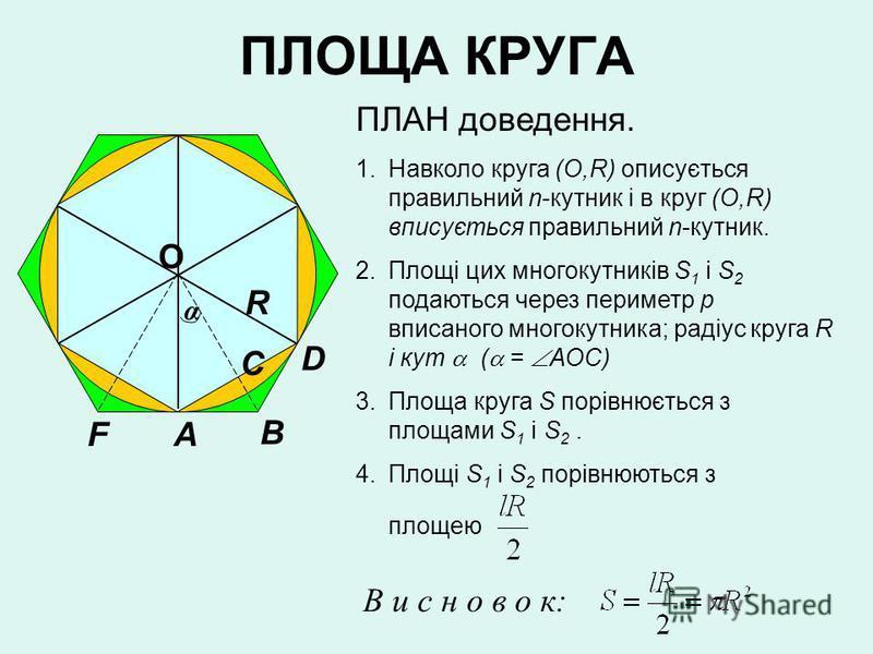ПЛОЩА КРУГА О R A B C D F α ПЛАН доведення. 1.Навколо круга (О,R) описується правильний n-кутник і в круг (О,R) вписується правильний n-кутник. 2.Площі цих многокутників S 1 i S 2 подаються через периметр р вписаного многокутника; радіус круга R і ку