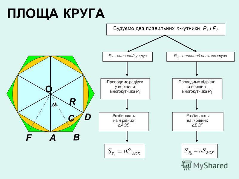 ПЛОЩА КРУГА О R A B C D F α Р 1 – вписаний у круг Будуємо два правильних n-кутники Р 1 і Р 2 Р 2 – описаний навколо круга Проводимо радіуси у вершини многокутника Р 1 Проводимо відрізки з вершин многокутника Р 2 Розбивають на n рівних AOD Розбивають