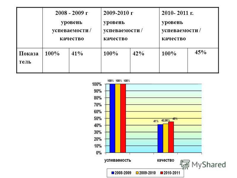 2008 - 2009 г уровень успеваемости / качество 2009-2010 г уровень успеваемости / качество 2010- 2011 г. уровень успеваемости / качество Показа тель 100%41%100%42%100% 45%
