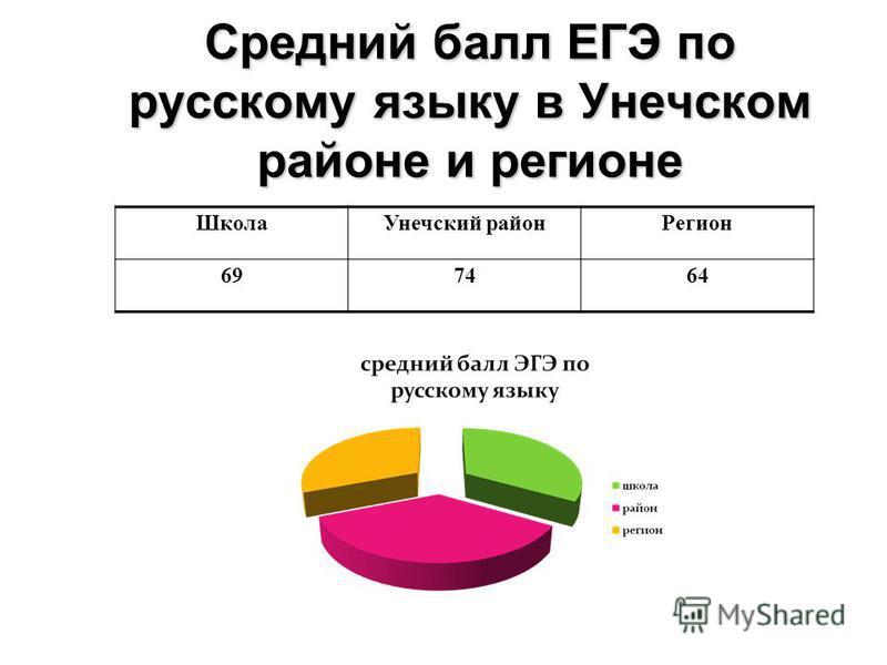 Средний балл ЕГЭ по русскому языку в Унечском районе и регионе Школа Унечский район Регион 697464