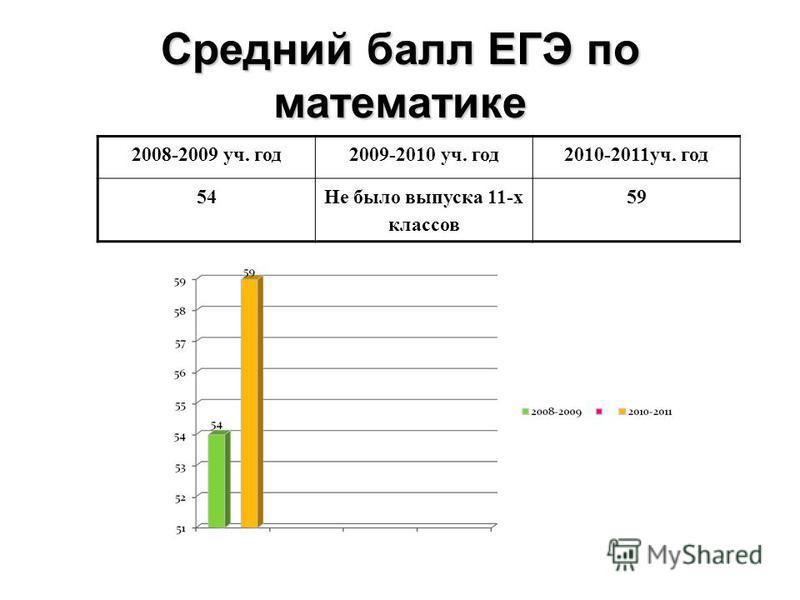 Средний балл ЕГЭ по математике 2008-2009 уч. год 2009-2010 уч. год 2010-2011 уч. год 54Не было выпуска 11-х классов 59
