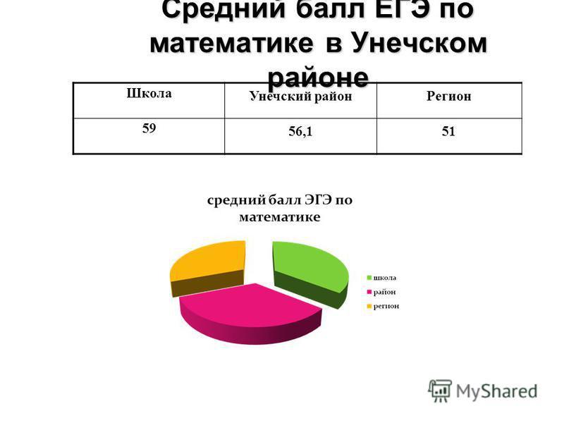Средний балл ЕГЭ по математике в Унечском районе Школа Унечский район Регион 59 56,151
