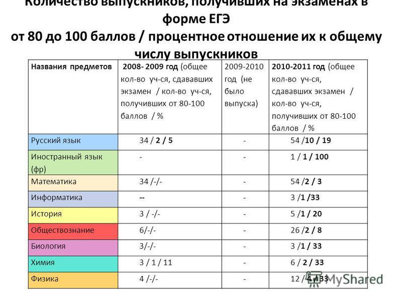 Количество выпускников, получивших на экзаменах в форме ЕГЭ от 80 до 100 баллов / процентное отношение их к общему числу выпускников Названия предметов 2008- 2009 год (общее кол-во уч-ся, сдававших экзамен / кол-во уч-ся, получивших от 80-100 баллов