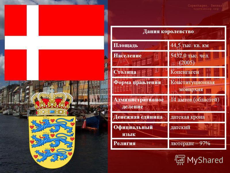 Дания королевство Площадь 44,5 тыс. кв. км Население 5432,0 тыс. чел. (2005) Столица Копенгаген Форма правления Конституционная монархия Административное деление 14 матов (областей) Денежная единица датская крона Официальный язык датский Религиялютер