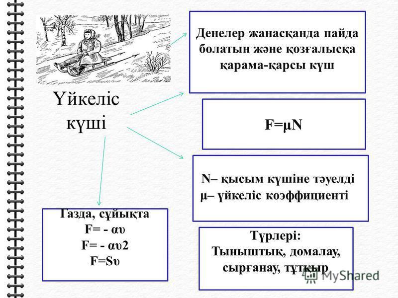 Үйкеліс күші Денелер жанасқанда пайда болатын және қозғалысқа қарама-қарсы күш F=μN N– қысым күшіне тәуелді μ– үйкеліс коэффициенті Газда, сұйықта F= - αυ F= - αυ2 F=Sυ Түрлері: Тыныштық, домалау, сырғанау, тұтқыр