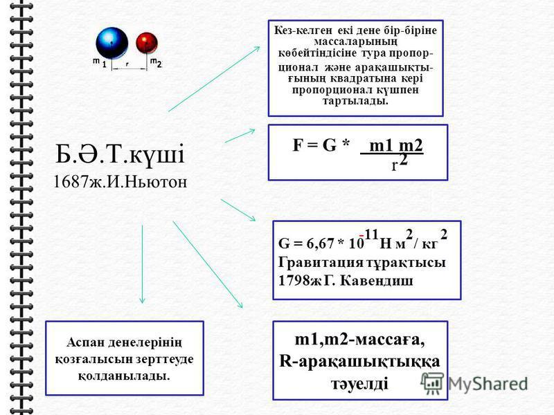 Б.Ә.Т.күші 1687ж.И.Ньютон F = G * m1 m2 2 r Кез-келген екі дене бір-біріне массаларының көбейтіндісіне тура пропор- ционал және арақашықты- ғының квадратына кері пропорционал күшпен тартылады. -11 2 2 G = 6,67 * 10 Н м / кг Гравитация тұрақтысы 1798ж