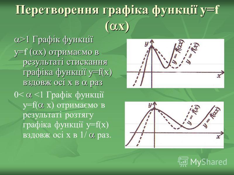 Перетворення графіка функції y= ( x) Перетворення графіка функції y= f ( x) >1 Графік функції >1 Графік функції y= ( x) отримаємо в результаті стискання графіка функції y=f(x) вздовж осі x в раз y= f ( x) отримаємо в результаті стискання графіка функ