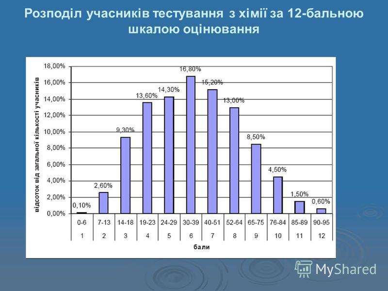 Розподіл учасників тестування з хімії за 12-бальною шкалою оцінювання