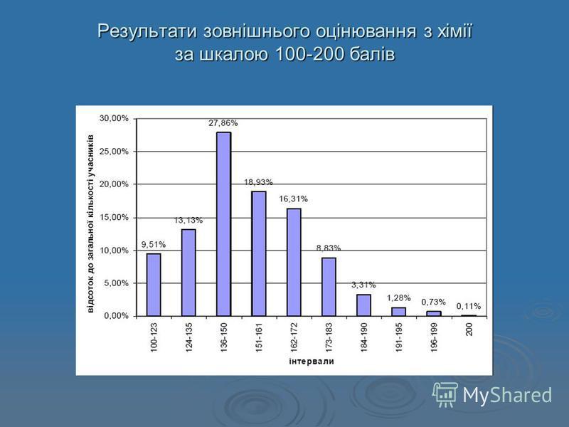 Результати зовнішнього оцінювання з хімії за шкалою 100-200 балів