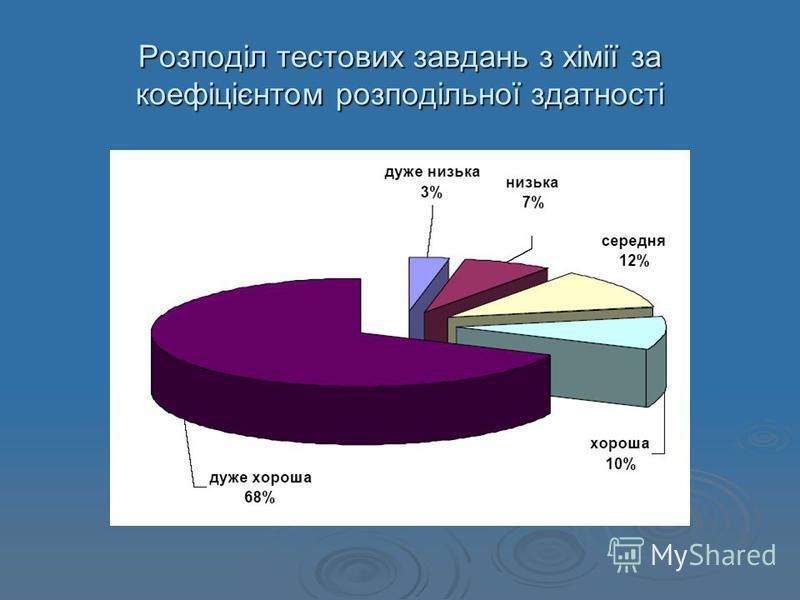 Розподіл тестових завдань з хімії за коефіцієнтом розподільної здатності