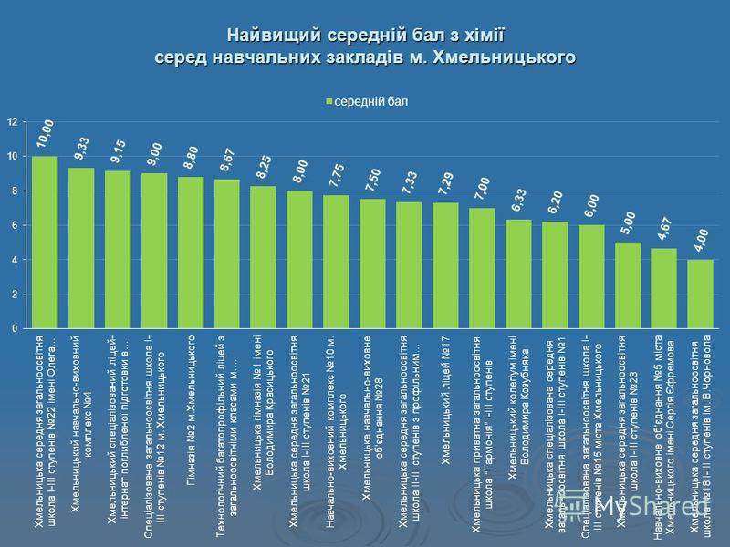 Найвищий середній бал з хімії серед навчальних закладів м. Хмельницького