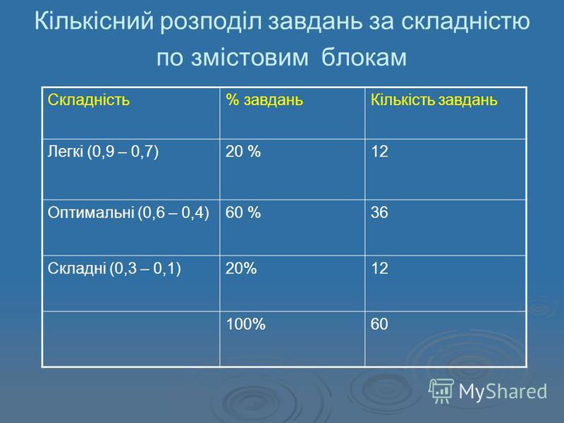Кількісний розподіл завдань за складністю по змістовим блокам Складність% завданьКількість завдань Легкі (0,9 – 0,7)20 %12 Оптимальні (0,6 – 0,4)60 %36 Складні (0,3 – 0,1)20%12 100%60