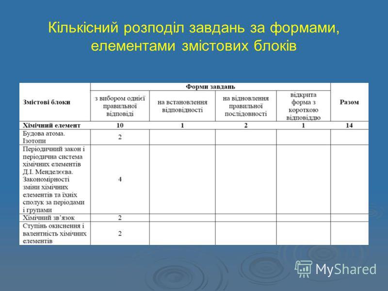 Кількісний розподіл завдань за формами, елементами змістових блоків