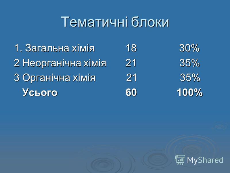 Тематичні блоки 1. Загальна хімія 18 30% 2 Неорганічна хімія 21 35% 3 Органічна хімія 21 35% Усього 60 100% Усього 60 100%