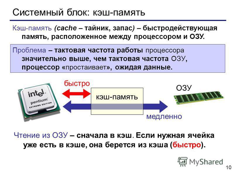 10 Системный блок: кэш-память Кэш-память (cache – тайник, запас) – быстродействующая память, расположенное между процессором и ОЗУ. Проблема – тактовая частота работы процессора значительно выше, чем тактовая частота ОЗУ, процессор «простаивает», ожи