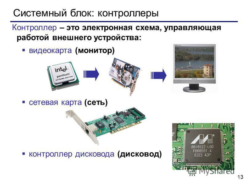 13 Системный блок: контроллеры Контроллер – это электронная схема, управляющая работой внешнего устройства: видеокарта (монитор) сетевая карта (сеть) контроллер дисковода (дисковод)