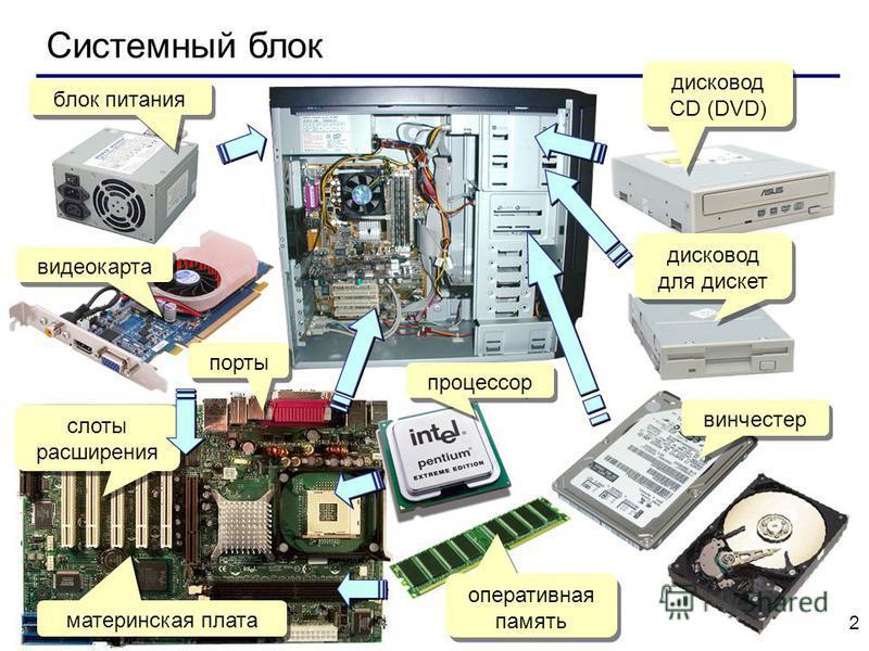 2 Системный блок блок питания видеокарта порты слоты расширения материнская плата процессор оперативная память винчестер дисковод для дискет дисковод СD (DVD)