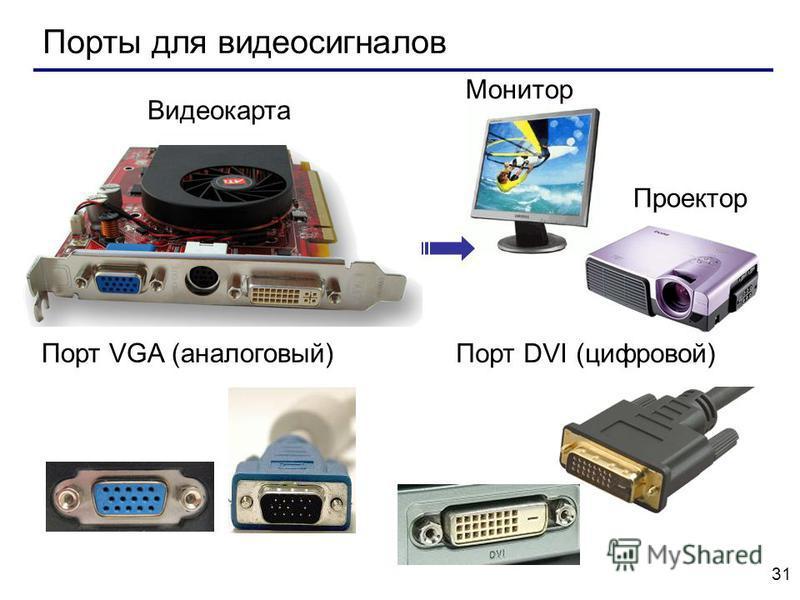 31 Порты для видеосигналов Порт VGA (аналоговый) Порт DVI (цифровой) Видеокарта Монитор Проектор