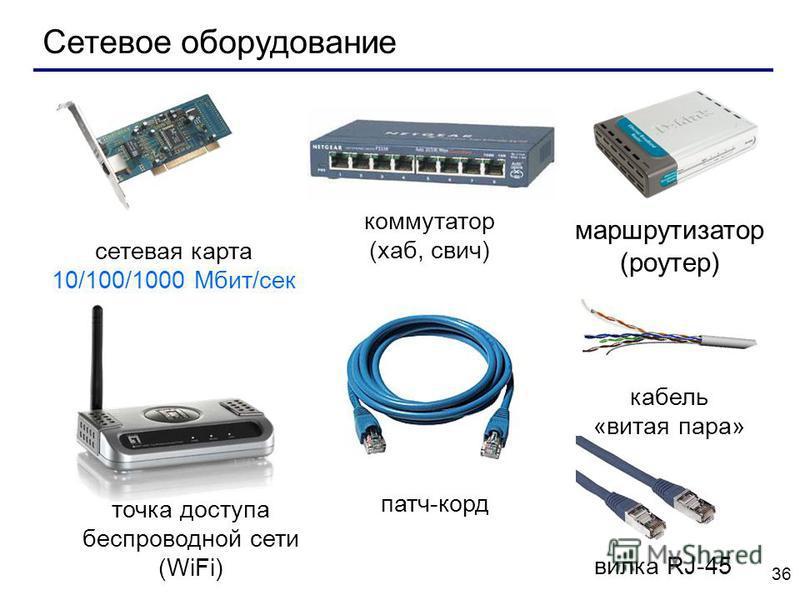 36 Сетевое оборудование сетевая карта 10/100/1000 Мбит/сек коммутатор (хаб, свитч) маршрутизатор (роутер) точка доступа беспроводной сети (WiFi) патч-корд вилка RJ-45 кабель «витая пара»