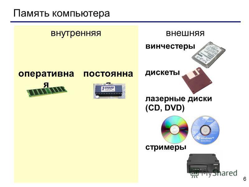 6 внутренняя внешняя оперативна я постоянна я винчестеры дискеты лазерные диски (CD, DVD) стримеры Память компьютера
