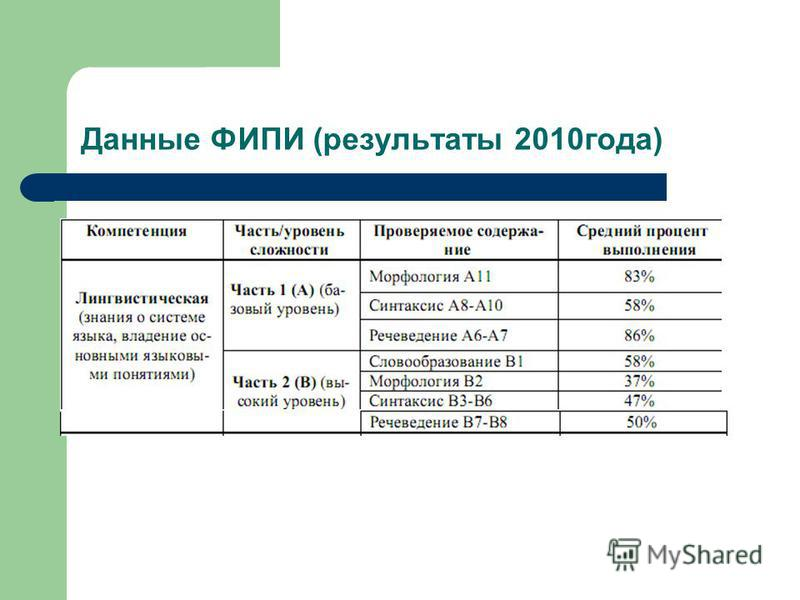 Данные ФИПИ (результаты 2010 года)