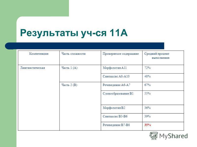 Результаты уч-ся 11А Компетенция Часть сложности Проверяемое содержание Средний процент выполнения Лингвистическая Часть 1 (А)Морфология А1172% Синтаксис А8-А1048% Часть 2 (В)Речеведение А6-А767% Словообразование В155% Морфология В236% Синтаксис В3-В