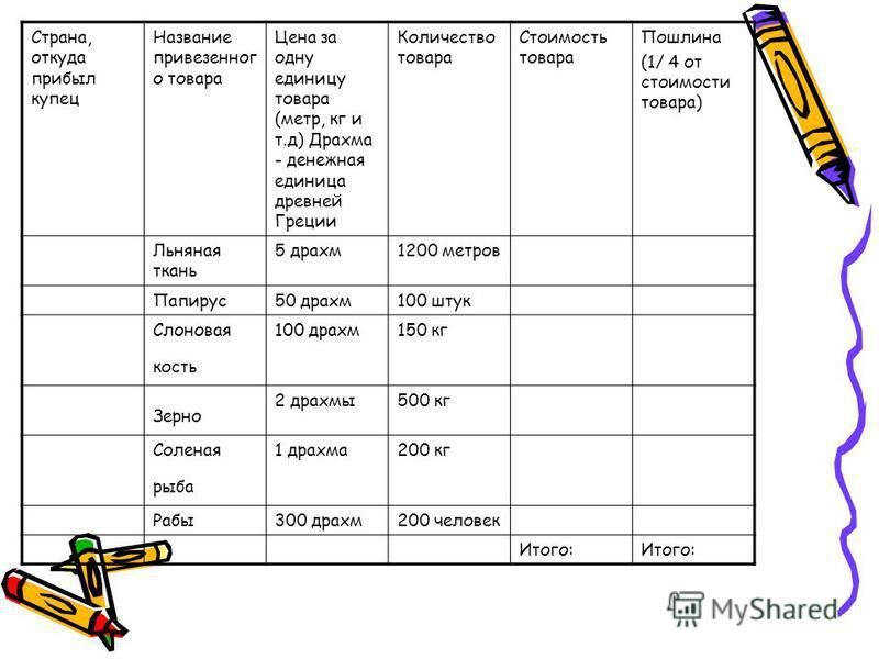 Страна, откуда прибыл купец Название привезенного товара Цена за одну единицу товара (метр, кг и т.д) Драхма - денежная единица древней Греции Количество товара Стоимость товара Пошлина (1/ 4 от стоимости товара) Льняная ткань 5 драхм 1200 метров Пап