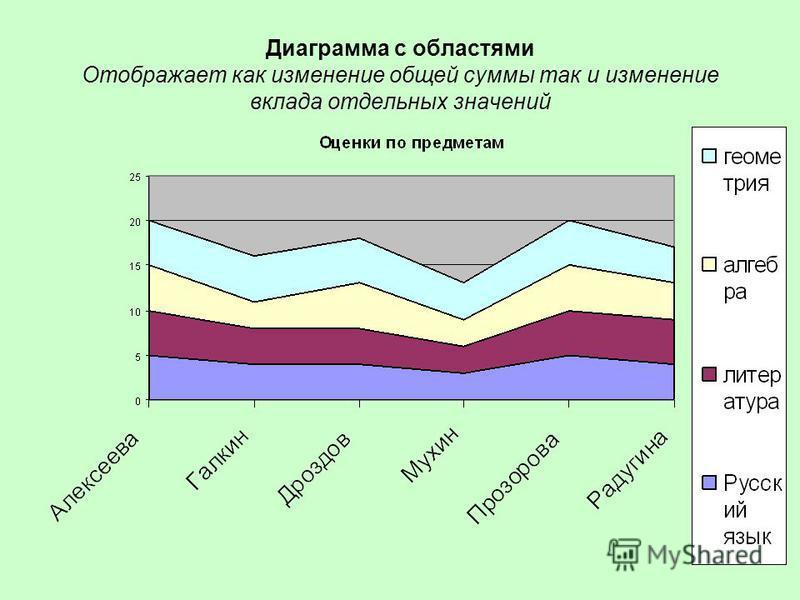 Диаграмма с областями Отображает как изменение общей суммы так и изменение вклада отдельных значений