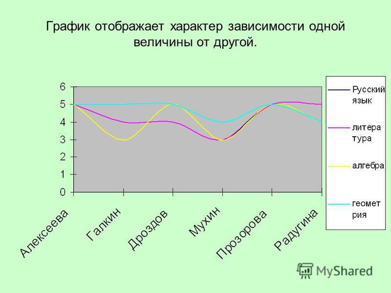 График отображает характер зависимости одной величины от другой.