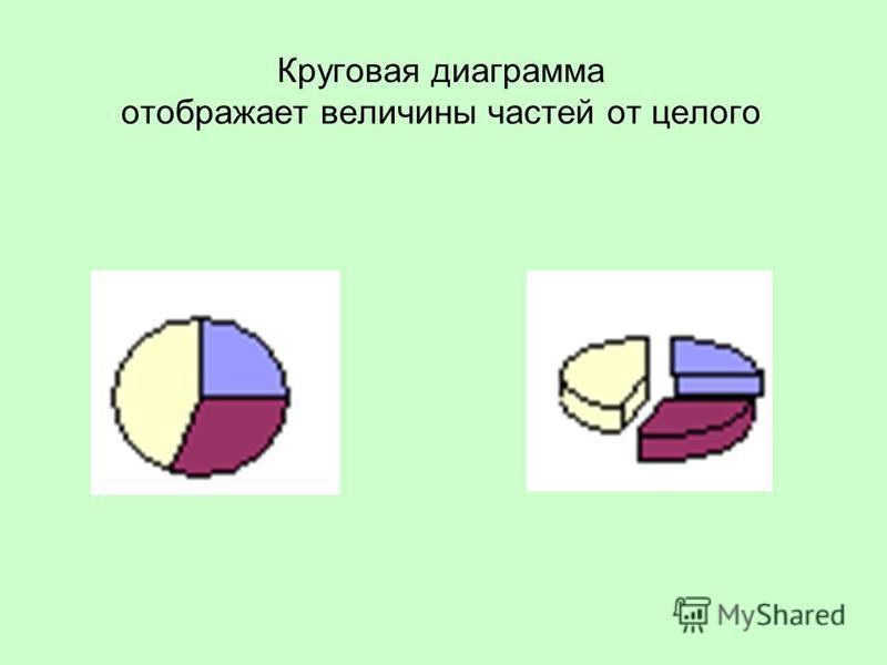 Круговая диаграмма отображает величины частей от целого
