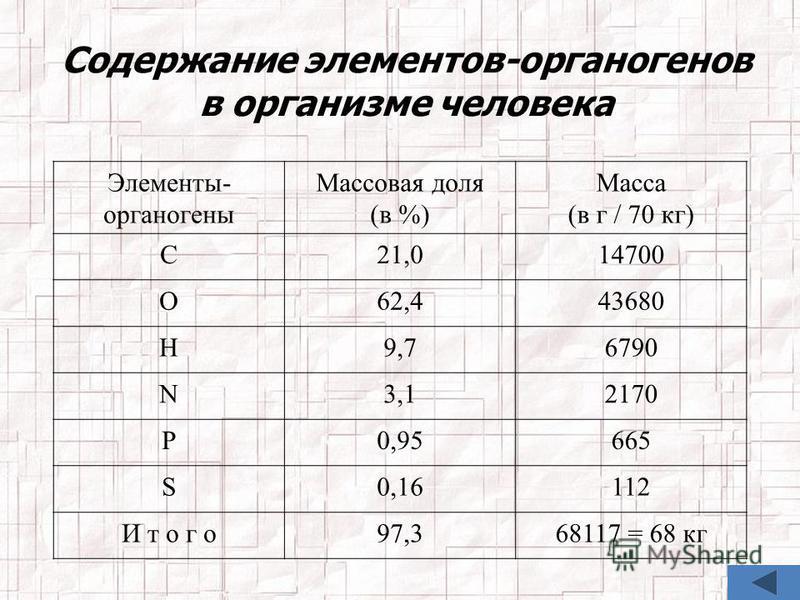 Содержание элементов-органогенов в организме человека Элементы- органогены Массовая доля (в %) Масса (в г / 70 кг) С21,014700 О62,443680 Н9,76790 N3,12170 P0,95665 S0,16112 И т о г о 97,368117 = 68 кг