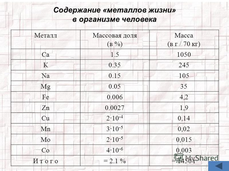 Содержание «металлов жизни» в организме человека Металл Массовая доля (в %) Масса (в г / 70 кг) Са 1.51050 К0.35245 Na0.15105 Mg0.0535 Fe0.0064,2 Zn0.00271,9 Cu 2 · 10 -4 0,14 Mn 3 · 10 -5 0,02 Mo 2 · 10 -5 0,015 Co 4 · 10 -6 0,003 И т о г о= 2.1 %=