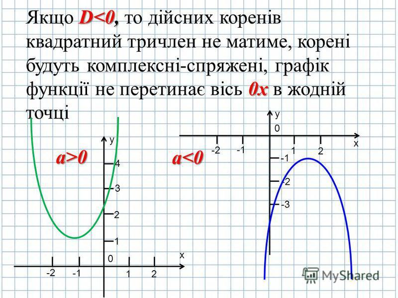 Якщо D DD D<0, то дійсних коренів квадратний тричлен не матиме, корені будуть комплексні-спряжені, графік функції не перетинає вісь 0 00 0х в жодній точці y х 0 2 1 -2 1 2 3 4 y х 0 2 1 -2 -1 -2-2 -3-3 а>0 а<0
