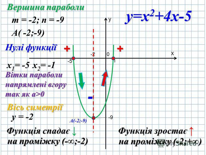 y х 0 1 -2 -9-9 -5 m = -2; n = -9 A( -2;-9) х 1 = -5х 2 = -1 Вершина параболи Нулі функції Вісь симетрії у = -2 Функція спадає Функція зростає н нн на проміжку (-;-2) на проміжку (-2;+) А(-2;-9) Вітки параболи напрямлені вгору так як a>0 y=x 2 +4x-5