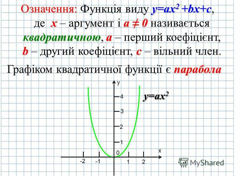 Означення: Функція виду y yy y=ax2 +bx+c, де х – аргумент і а аа а 0 називається квадратичною, а аа а – перший коефіцієнт, b – другий коефіцієнт, с сс с – вільний член. y х 0 2 1 -2 1 2 3 4 у=ax 2 Графіком квадратичної функції є п пп парабола