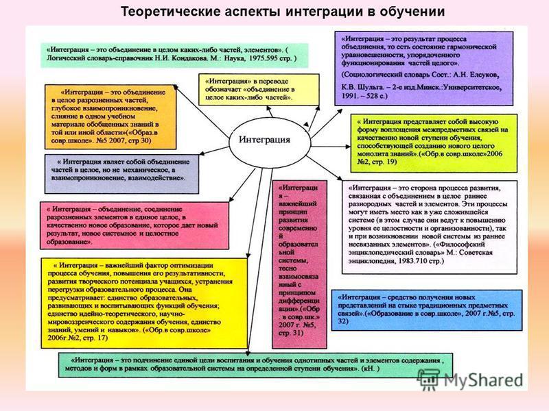 Теоретические аспекты интеграции в обучении