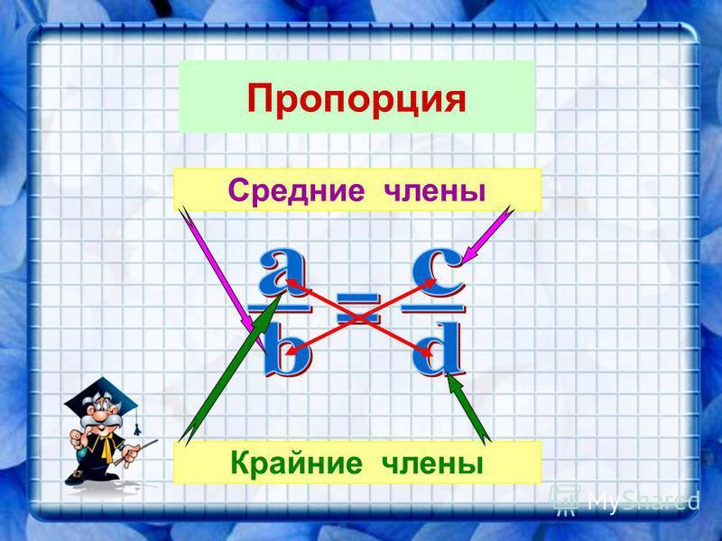 Пропорация a : b = c : d Средние члены Крайние члены