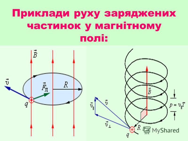 Сила, що діє на заряджену частинку, яка рухається в магнітному полі, пропорційна заряду частинки, швидкості її руху і індукції магнітного поля.